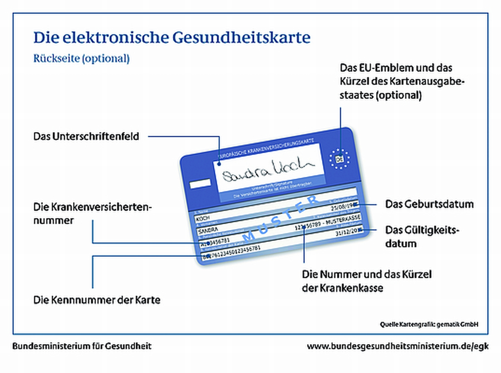 Ehic Karte.Epikurier Elektronische Gesundheitskarte Egk